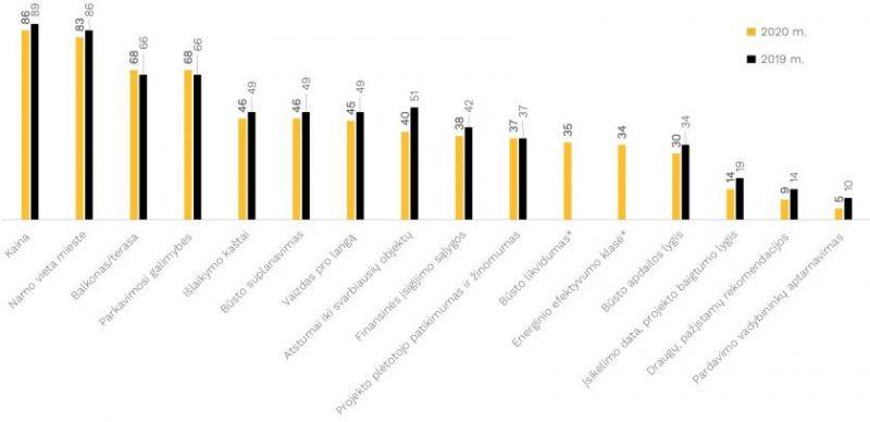 Būsto pirkėjų elgsenos tyrimas: ar žmonės būstą perka mažiau pasiruošę?